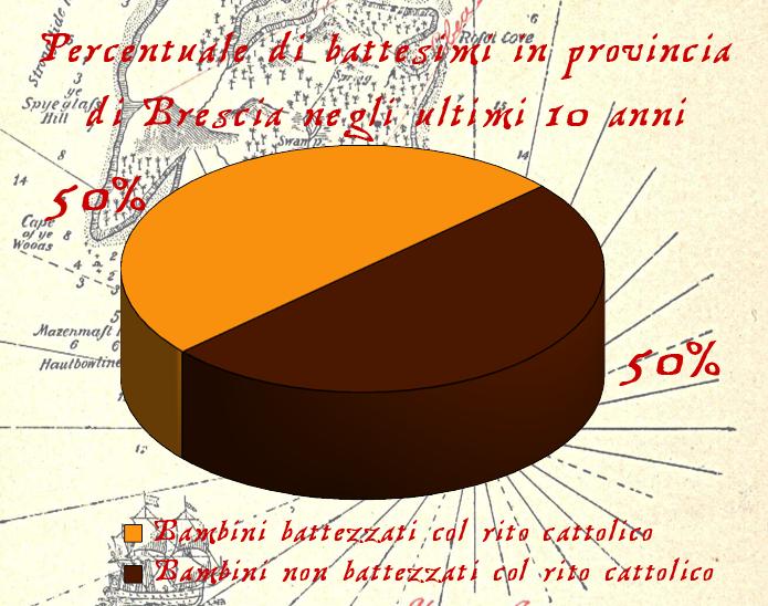 Grafico dei bambini battezzati in provincia di Brescia